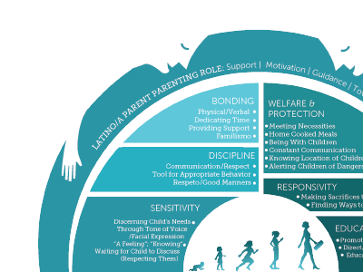 Zoomed shot of a Thesis Infographic parents blue infographic