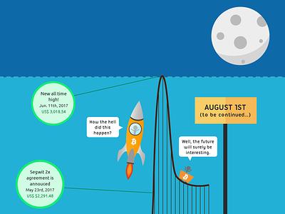 Bitcoin Roller Coaster illustration flat design bitcoin infographic