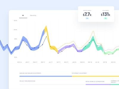 Bractlet Dashboard - Consumption Graph