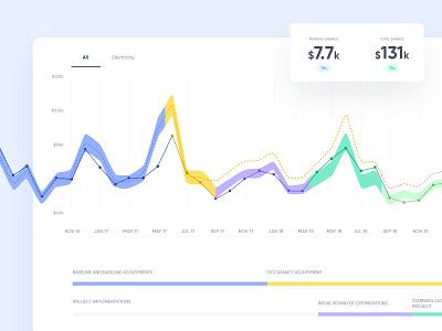 Bractlet Dashboard - Consumption Graph performance cost savings consumption dashboard graph ux
