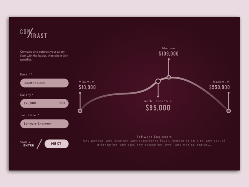 Contrast, a Salary Comparison Tool form data visualization graph salary
