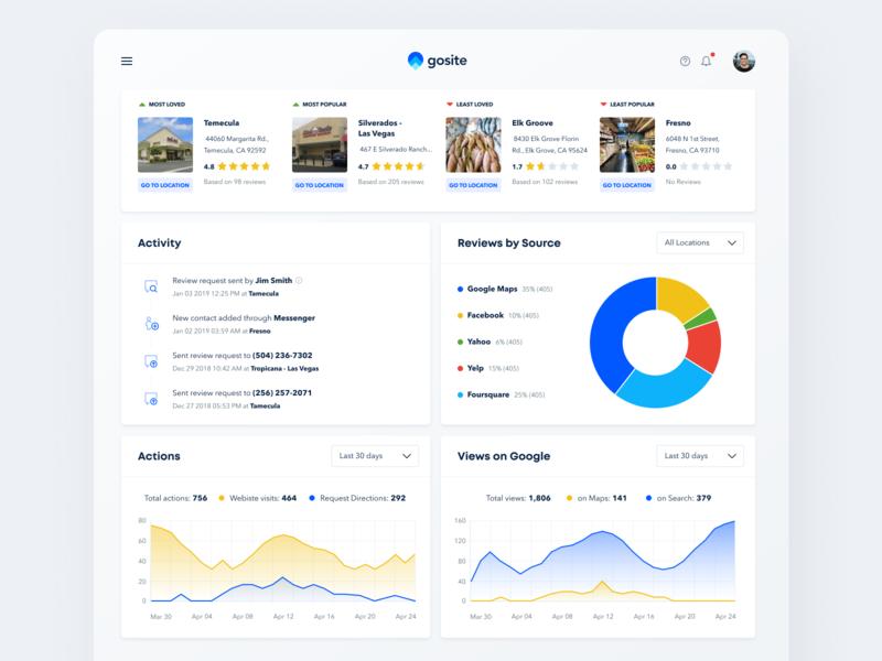 Enterprise Dashboard admin panel webapp web app reviews google activity locations charts chart cards ui enterprises admin dashboard