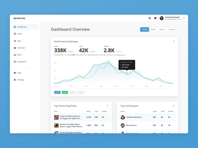 Product dashboard test figma stats product dashboard
