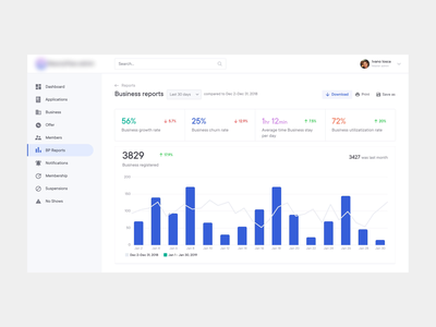 Dashboard - Business Report admin dashboard reports and data animation user interface backend analytics ux saas dashboard userexperience