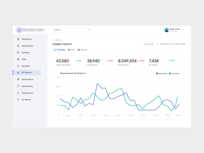 Dashboard- Usages Report admin dashboard admin panel animation backend analytics saas ux dashboard userinterface userexperience