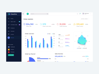 Inventory management- Order statistic sales dashboard inventory management order management animation admin dashboard backend analytics ux saas dashboard userinterface userexperience