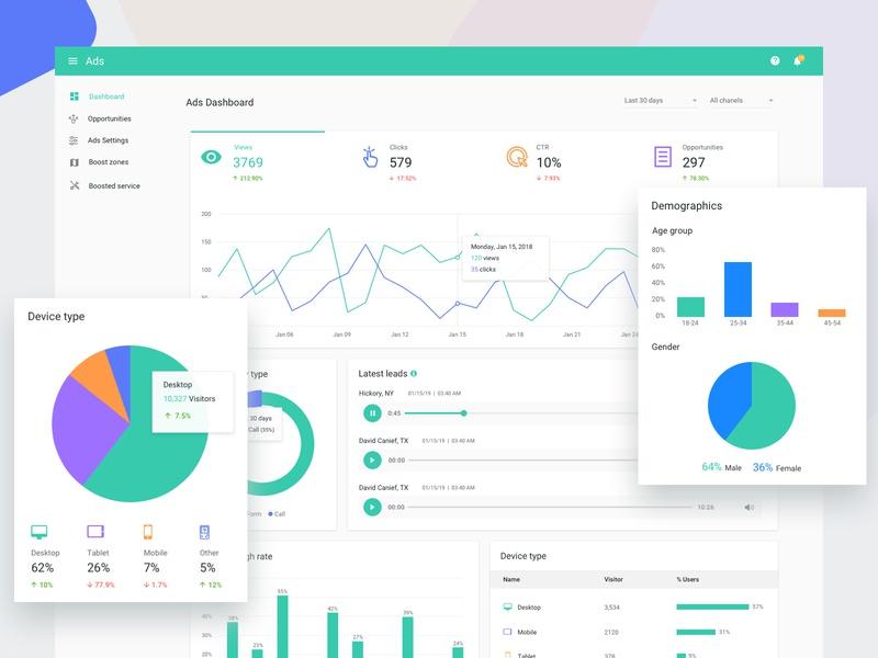 Website analytics and Review management ads management ads analytics review analytics website analytics review management web analytics dashboard