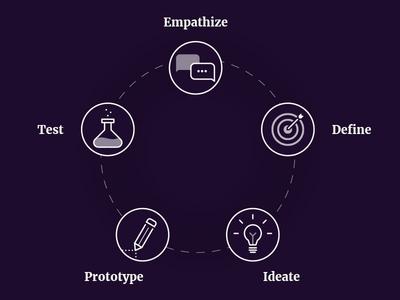 Design thinking illustration illustration design thinking ux-ui