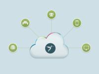 Cloud Managed Printing