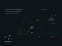 House Automation System Map