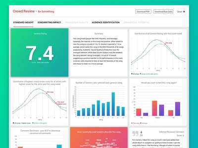Crowd Review Reports Standard Insights ixd interaction design charts data ugc artist music ui ux