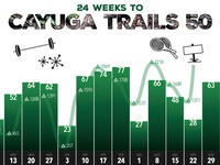 Cayuga Trails 50