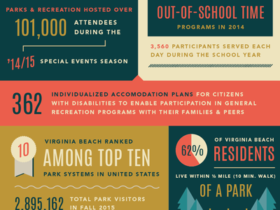 Annual Report Infographics virginia beach parks and recreation numbers data visualization graphic design design vector illustration illustration data statistics infographics annual report