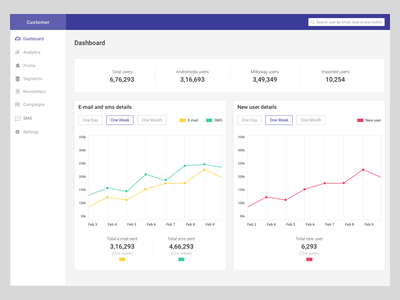 Dashboard for sent sms and mail menu user dashboard user list layout graph dashboard