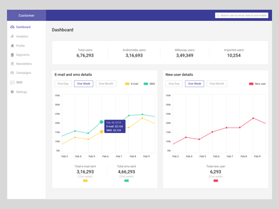 Dashboard for sent sms and mail dashboard graph layout user list user dashboard menu