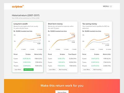 Performance Track Record finance finance app returns landing design landing page track performance