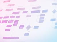 Reverse Engineered User Flow - iOS Notes