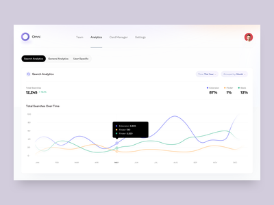 Omni Dashboard - Search Analytics - v3 graphic search chrome extension chrome knowledge list user list cards user table knowledge base users distribution analytics analytic statistics graph stats ux ui