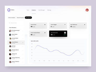 Omni Dashboard - User Specific Analytics - v3 dashboard analytics knowledge knowledge management admin dashboard members user info graph cards stats user statistics user analytics user data