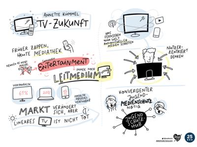 Sketchnotes FSF lettering graphic recording sketchnotes