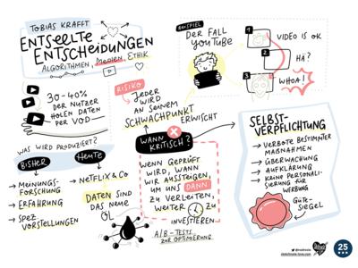 Sketchnotes FSF graphic recording sketchnotes