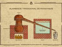 Alambique tradicional monchique