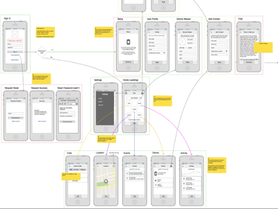 Wires ios wireframe ux flow iphone balsamiq