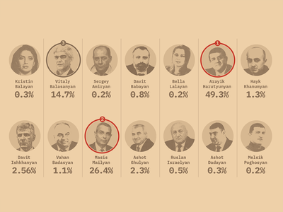 Presidential vote, first round and 2 winners data vote artsakh data visualization