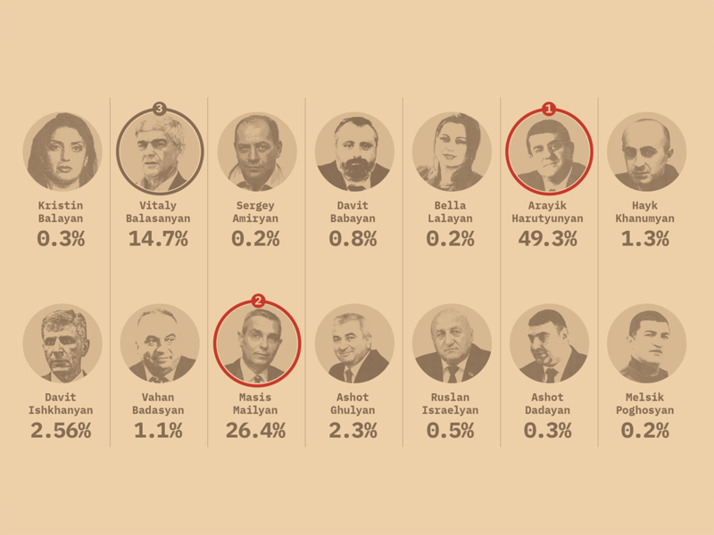 Presidential vote, first round and 2 winners