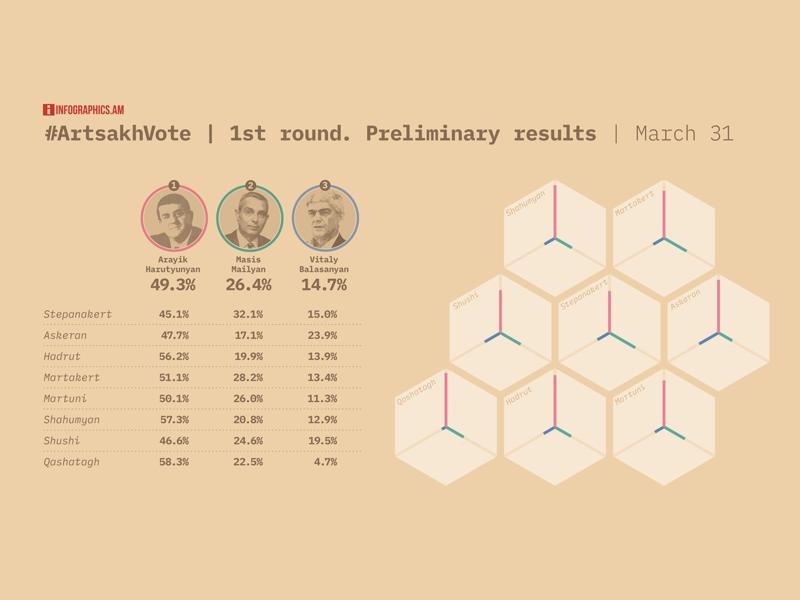Presidential vote results per region