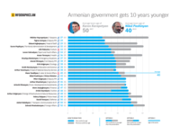 Armenia Government Becomes 10 Years Younger