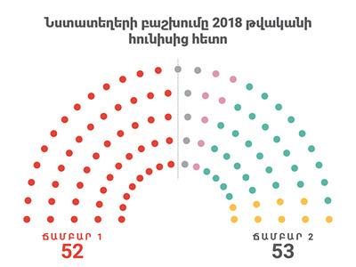 Armenia Ruling Party loses majority in Parliament adobe illustrator republican party armenia