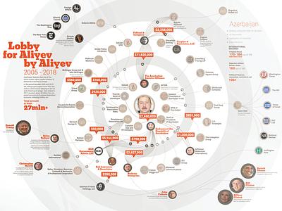 Azerbaijan Lobby in US, v. 2.01 data visulization infographic lobbyists us azerbaijan