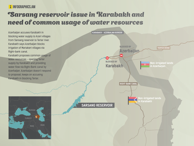 Water canal issues between Artsakh and Azerbaijan water canals armenia sarsang artsakh azerbaijan