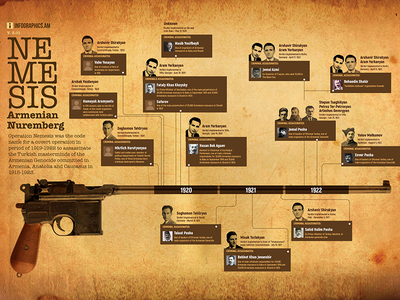 Infographic: Nemesis Operation arf turkey armenian genocide nemesis
