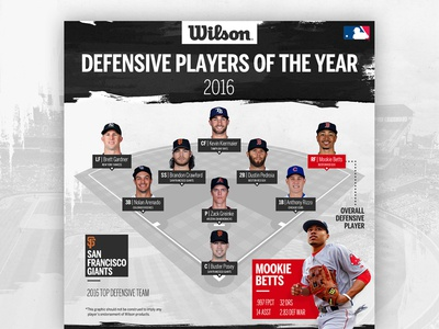 Wilson - 2016 Defensive Player of the Year Infographic