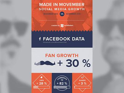 Movember Infographics social media socialbakers grey blue orange moustache data infographics movember