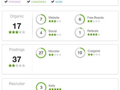 Candidate Analytics chart analytics hiring rating