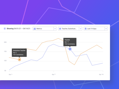 Line Chart dashboard ux ui clean tooltip blue purple filters line chart