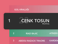 Goal ranking