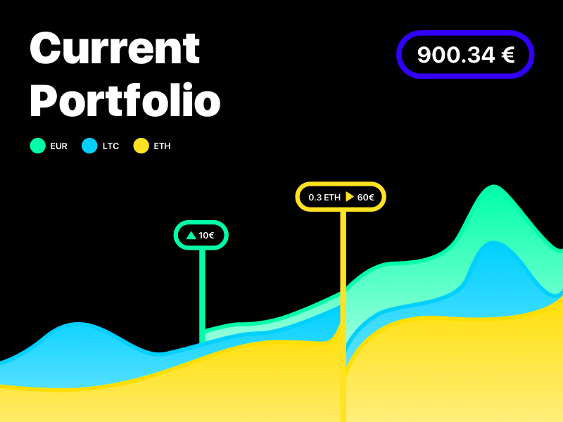 Current Crypto Portfolio by goergisn   Dribbble   Dribbble