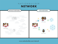 NationBuilder Network