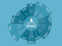 Leadership Landscape (How NationBuilder is different)