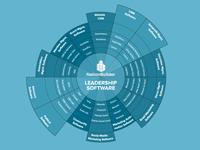Leadership Landscape (How NationBuilder is different)