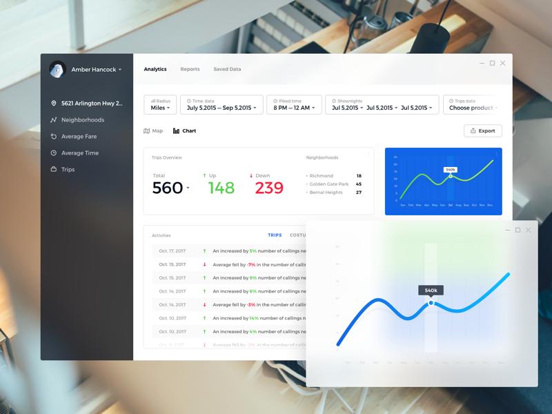 Fluent Design System - Concept metricsproductstatistics chart fluent curve dashboard