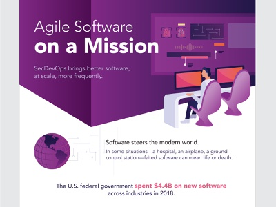Software on a Mission infographic character gradient agile research computer modern world technology software
