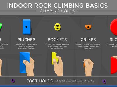 Indoor Rock Climbing Basics | Climbing Holds