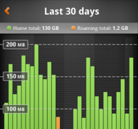 My Data Manager: Last 30 Days View