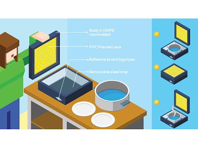 Solar System - Solar Cooking Stove concept development communication infographics product design