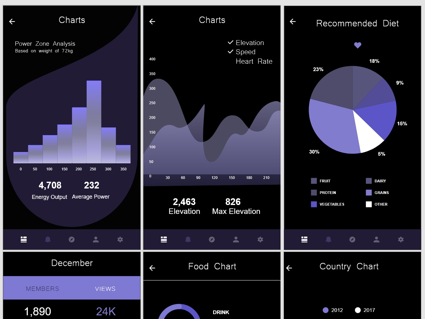 Re-design of Adobe XD UI Kit charts by Martina Josimovska on